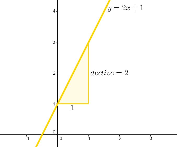 O que é o declive de uma reta  8a0126ff2406d
